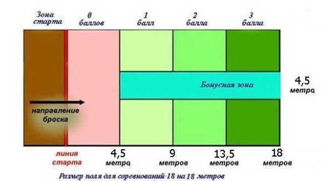 Схема начисления баллов для
